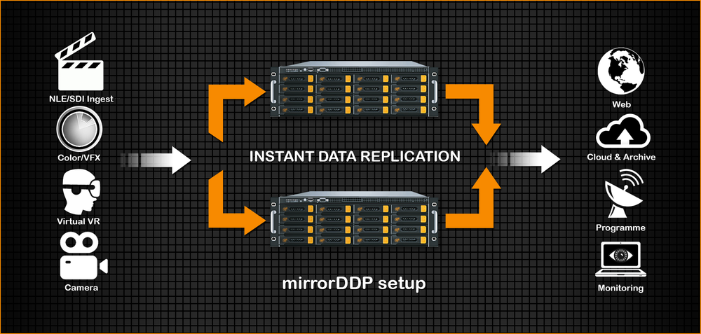 DDP-Instant-Replication-Mirroring.png