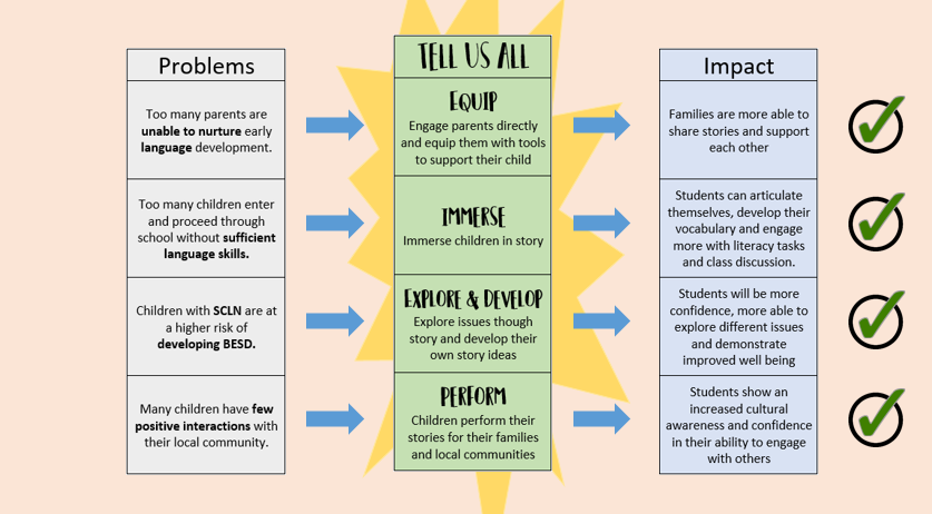 Tell Us All - Problem solution impact graphic.png