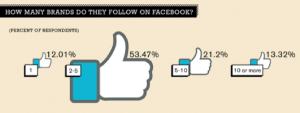 120103-brands-follow-facebook