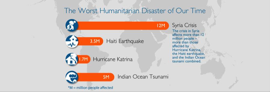 syria-crisis-graphic-Worst-Humanitarian-Disaster-Graphic