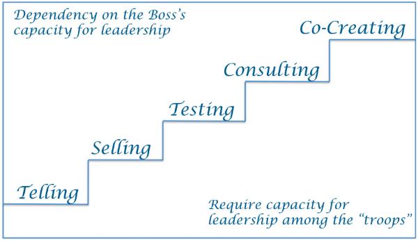 Senge Leadership Steps.png