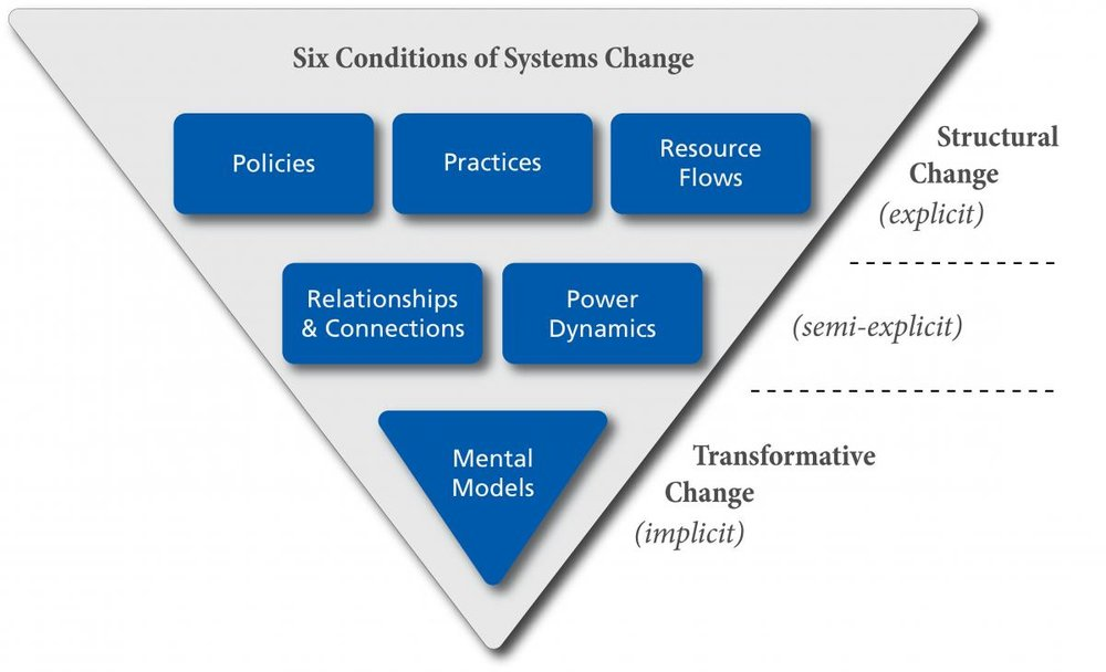 The Six Conditions of Systems Change for web (1).jpg