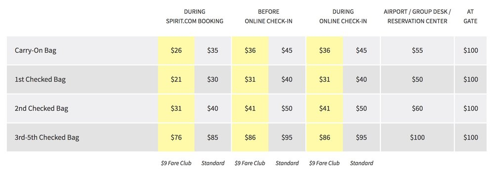 A sample Spirit Airlines baggage fee chart for ONE WAY. A simple carry-on, round-trip, will set you back $70!