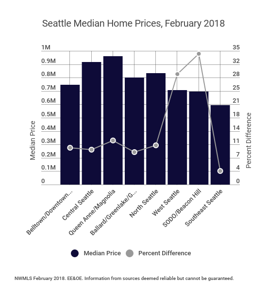Looking to Seattle, median home price gains ranged from 3.5% in Southeast Seattle to nearly 35% in SODO/Beacon Hill.