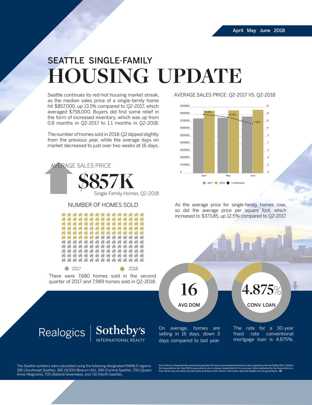 Seattle-Single-Family-Q2-2018.jpg