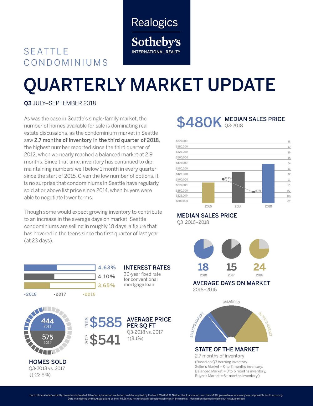 Quarterly Market Report Q3_SeattleCondos.jpg