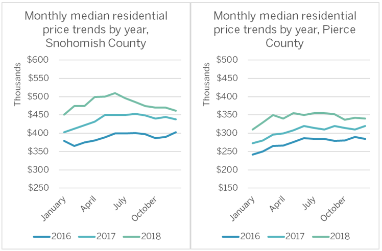Charted data shown were sourced from, but not compiled by, the Northwest Multiple Listing Service.