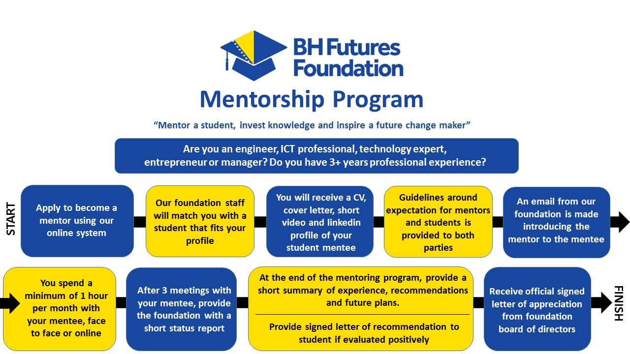 Mentoring — Bosnia & Herzegovina Futures Foundation