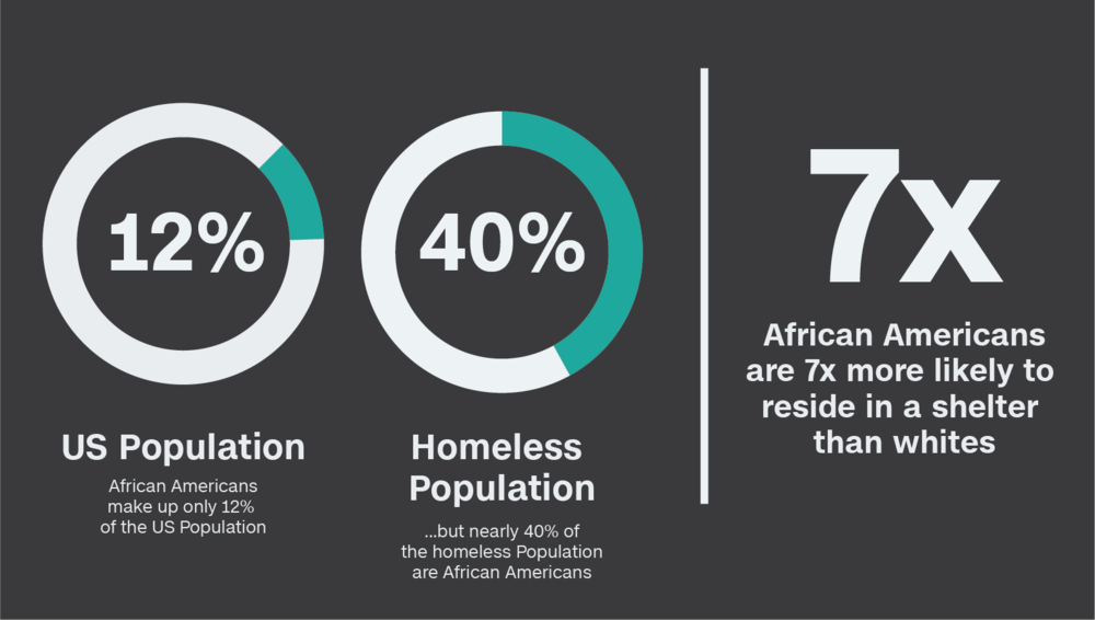 While African Americans make up only 12% of the U.S. population; they make up nearly 40% of the homeless population in our nation. African Americans are 7x more likely to reside in a shelter than whites, due to socioeconomic barriers, financial restraints and limited access to resources when compared to other groups.  If Mini City is going to be transparent we must begin with this: the face of homelessness if predominately affecting families and individuals of color.