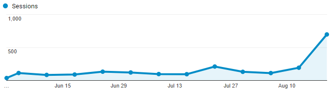 ClinSmart's Website Traffic Over the Last 3 Months
