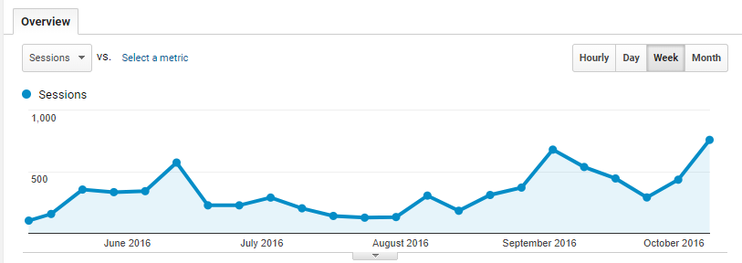 Traffic for the first 5 months of BrackenData.com
