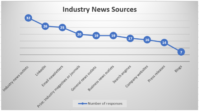 industry_sources_line_graph_survey_blog.png