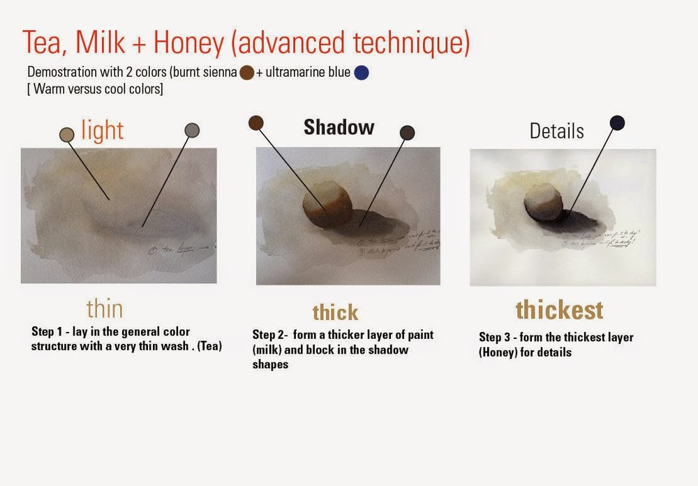 Think about the density of tea, milk or cream to assess how thick or thin your paints are. Maximum coverage is made with the thinnest layer, mid tone and shadow mass are all connected with milk layer and details are left in for for thickest coat of paint. (error - Tea layer was yellow orche and not burnt sienna as written above:)