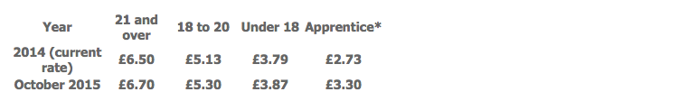 * This rate is for Apprentices aged under 19 or 19 and over who are in their first year. All other apprentices are entitled to the National Minimum Wage for their age.