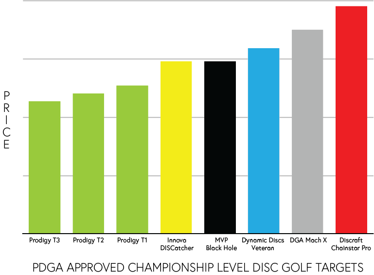 disc-golf-target-comparison-chart.png