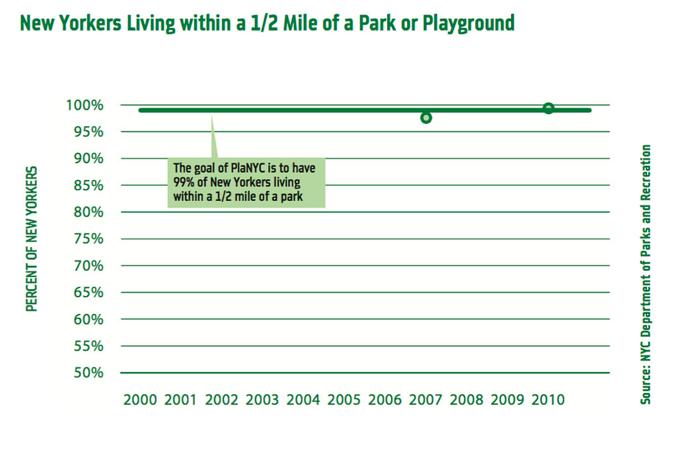 SOURCE: 2010 PlaNYC