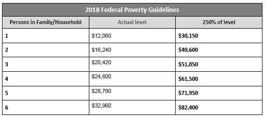 2018 fed poverty guidelines.png