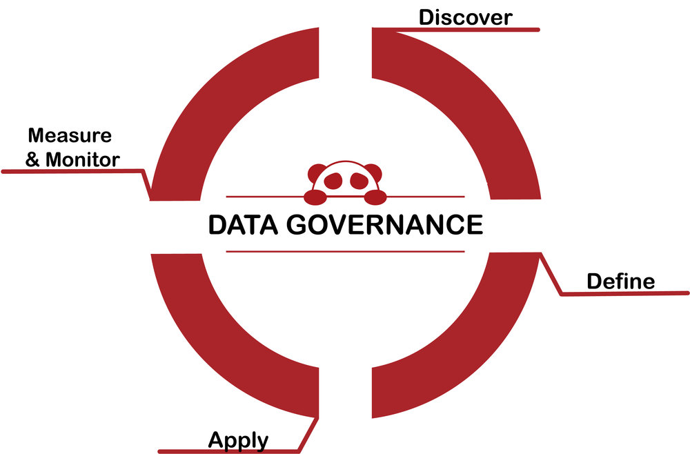 Simplified Data Governance Overview by Kanda.jpg