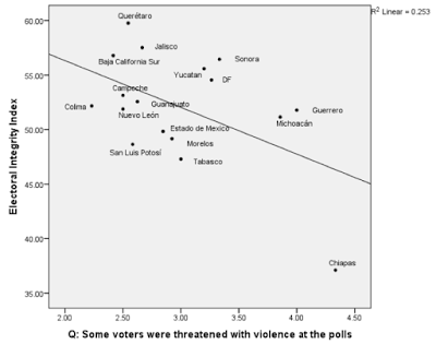 Figure 3.  Perceived threat of violence and electoral integrity in 17 Mexican states. Note: Scores on the PEI 100-point index by state in the 7 June 2015 elections. Source: PEI-Mexico-2015 1.0 N.292.