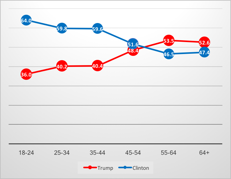 Figure 3:  % Vote for Clinton and Trump by age group, US 2016presidential election.  Source: American National Election Study, time-series dataset http://www.electionstudies.org/