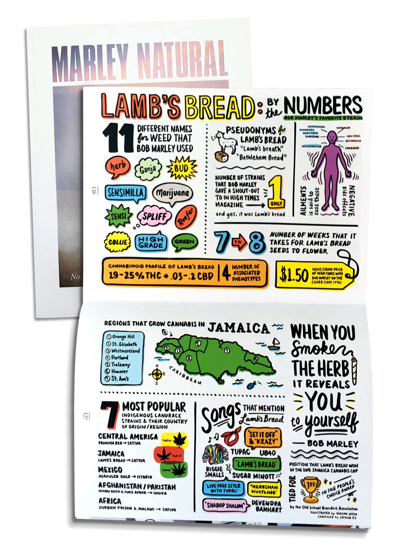 Lamb's Bread Cannabis by the Numbers