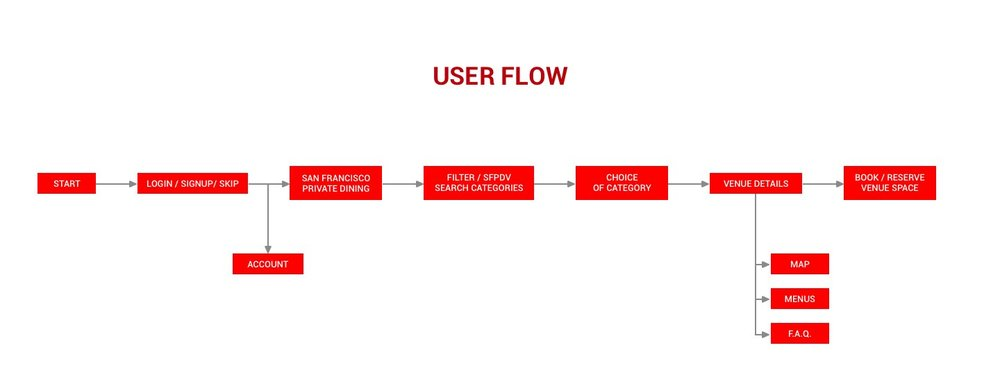 SFPDV_user_flow.jpg