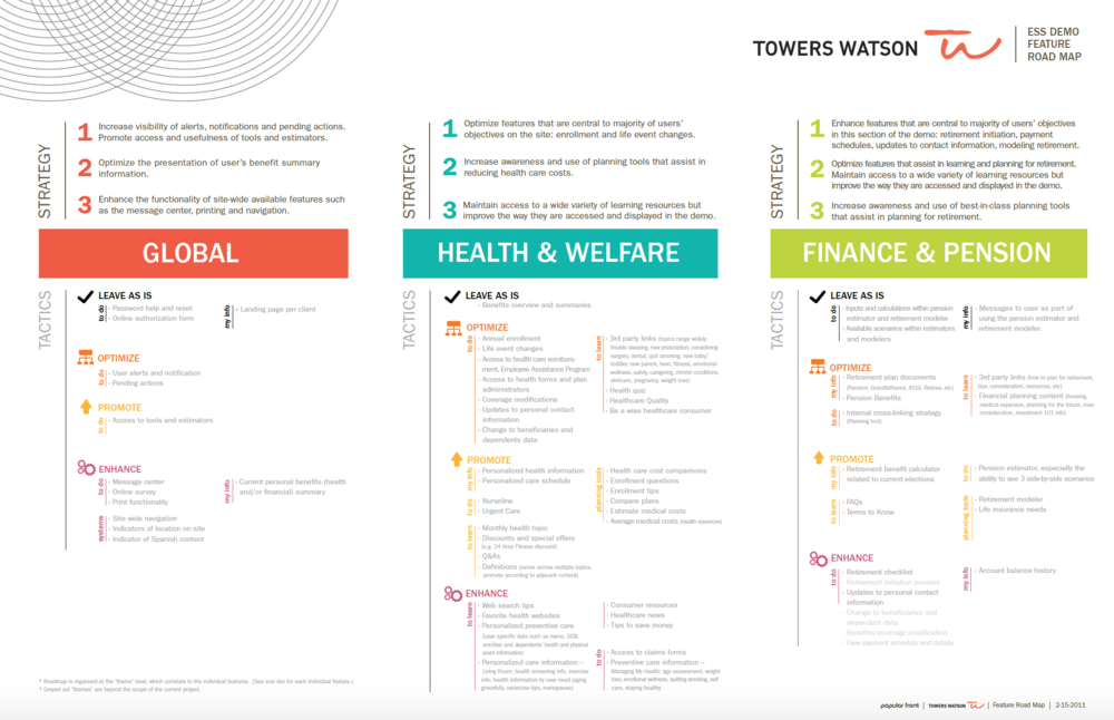Towers Watson ESS (Employee Self Service) Demo Roadmap
