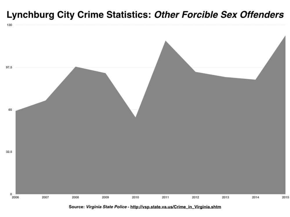 Lynchburg Crime Stats PNG.005.png