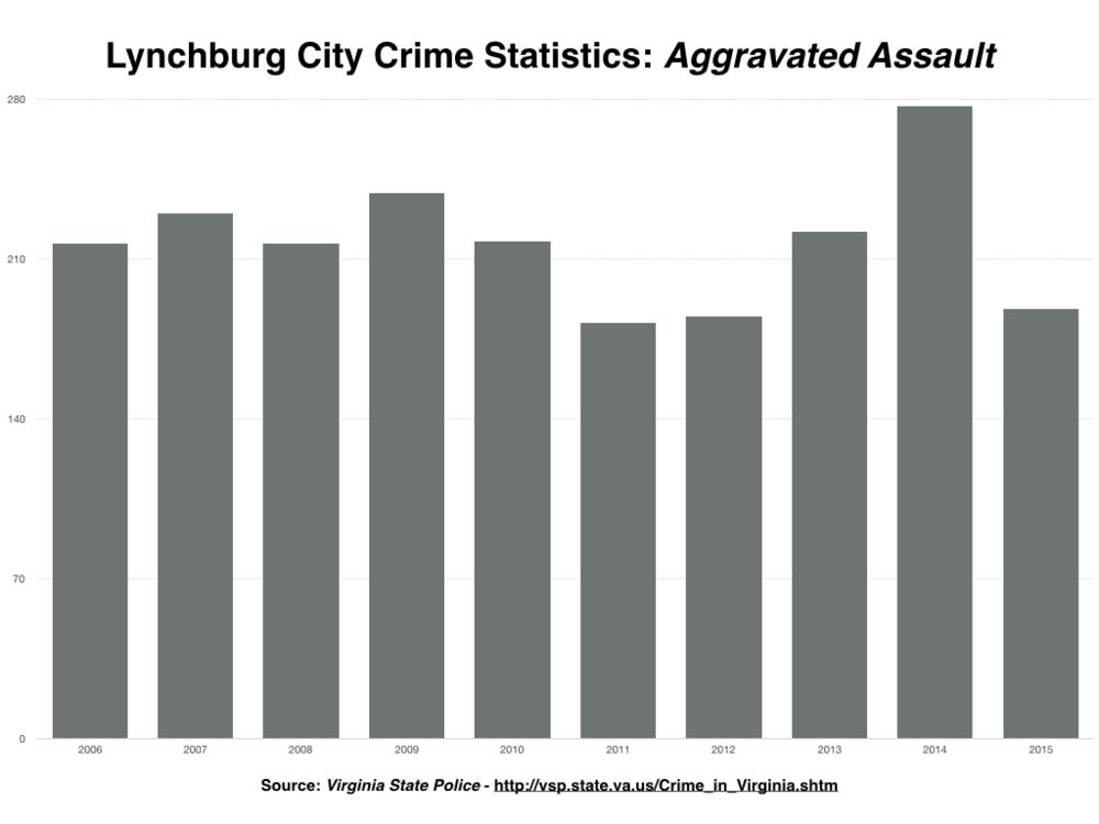 Lynchburg Crime Stats PNG.006.png