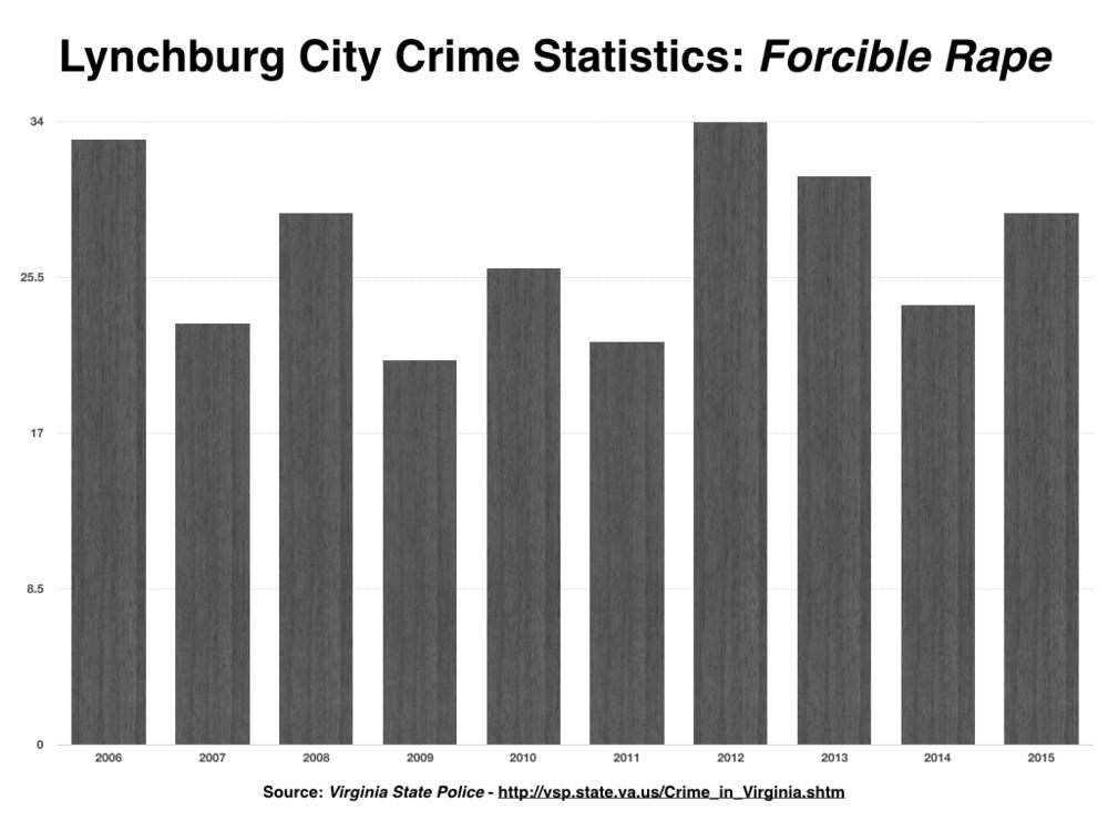 Lynchburg Crime Stats PNG.004.png