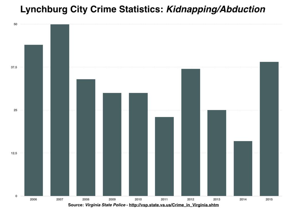 Lynchburg Crime Stats PNG.001.png