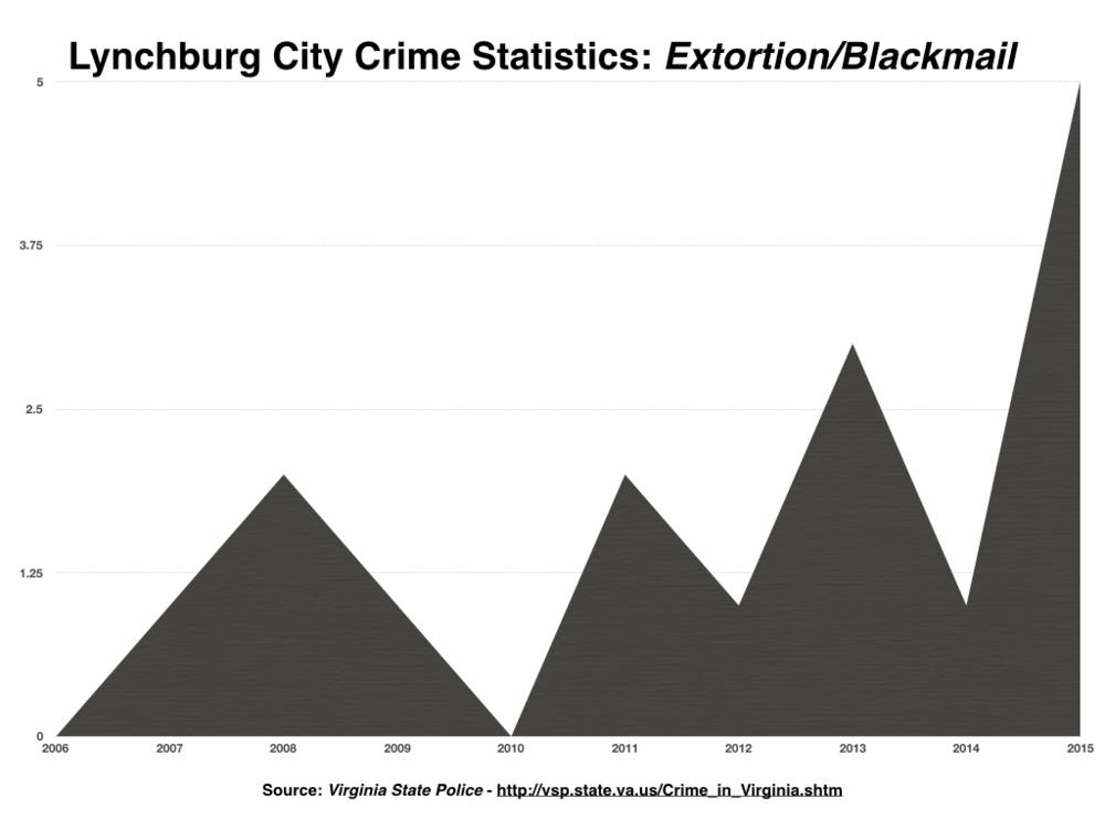 Lynchburg Crime Stats PNG.002.png