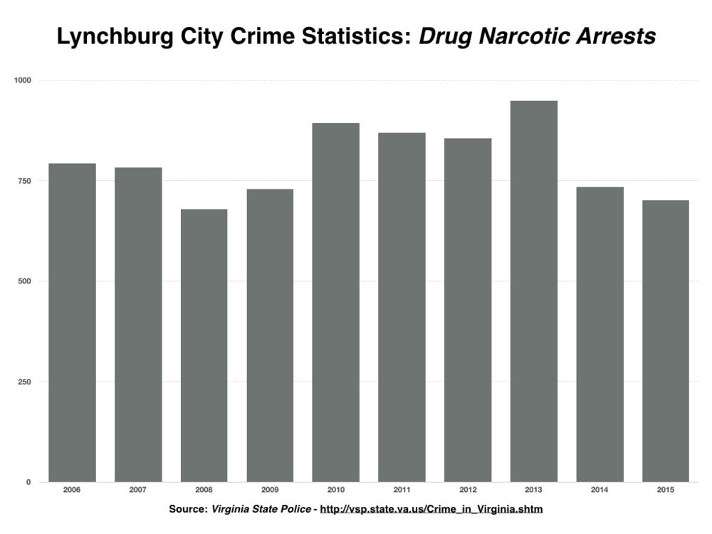 Lynchburg Crime Stats Drugs.001.png