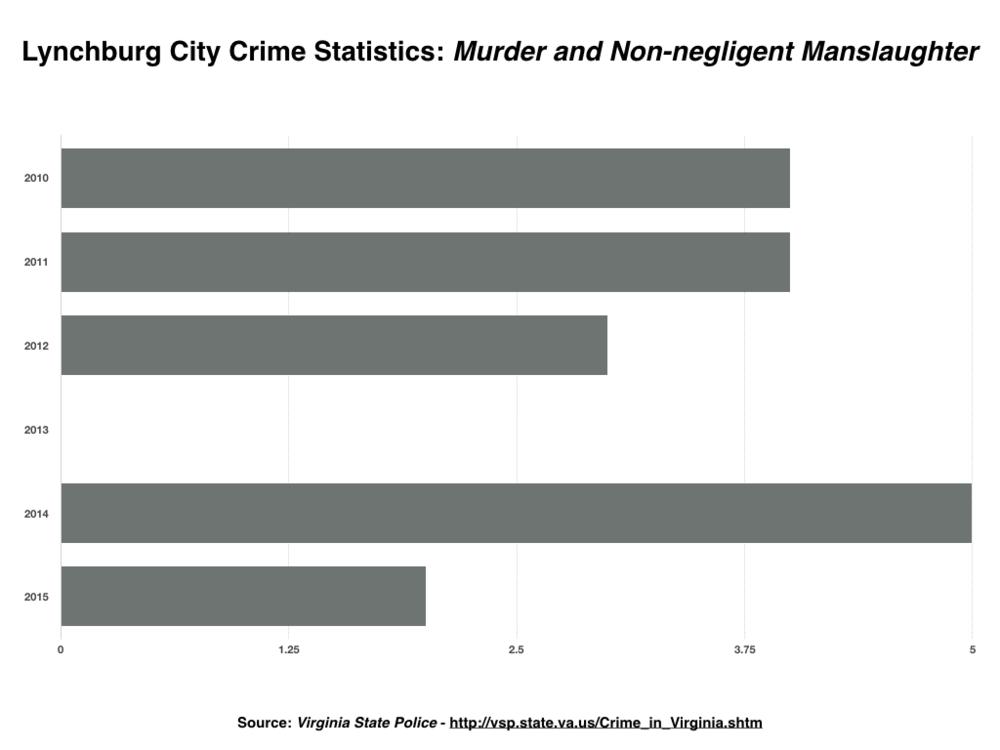 Lynchburg Crime Stats Murder.001.png
