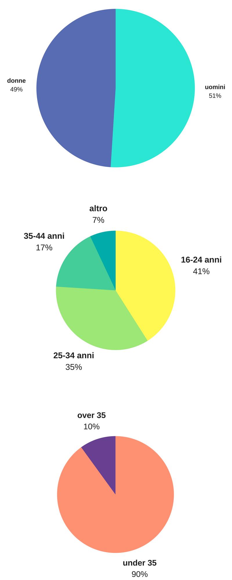 Instagram - è online dal 6 ottobre 2010 e conta 300 milioni di utenti attivi al mese, di cui il 90% è sotto i 35 anni. In media, un utente Instagram pubblica 2,41 post al giorno, per una portata globale di 70 milioni di foto e video ogni giorno