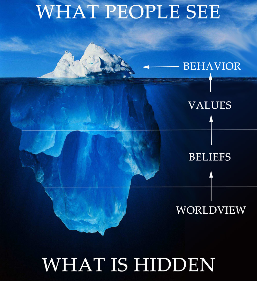 The famous iceberg model, that applies both to personal behaviours and organisations: 10% is what we see, which is determined by the 90% we don't see..