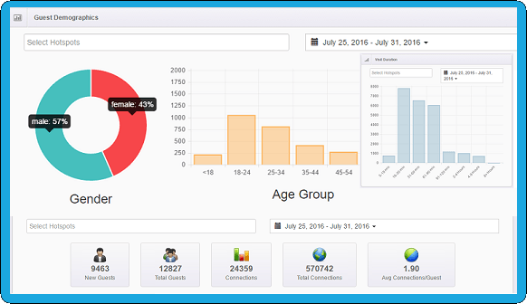 Gozone Demographics.png