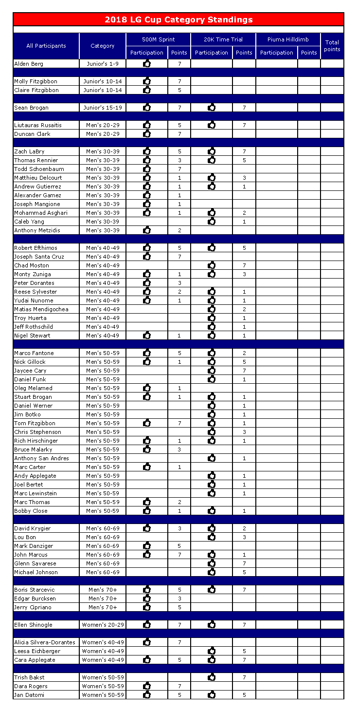 2018 LG Cup Category & Overall Results (7-31-18).png