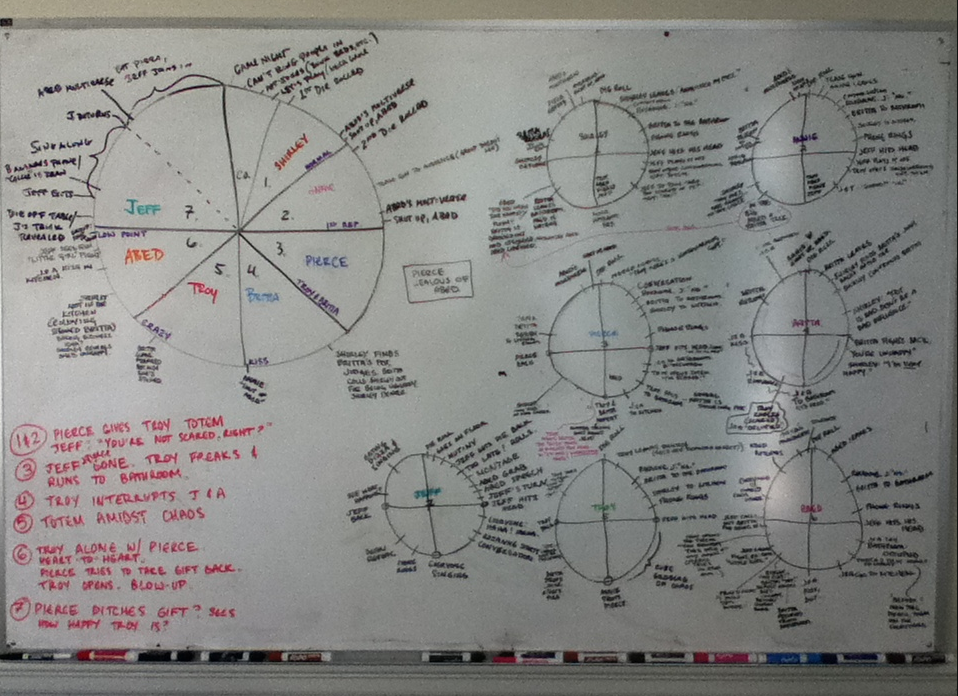 Dan Harmon's whiteboards for Community were covered in story circles—for each character, and even circles within circles.
