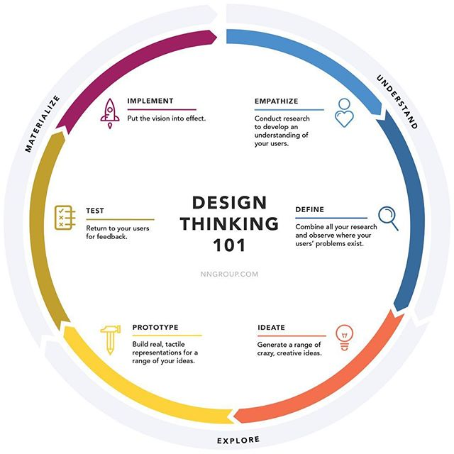 Design Thinking has many frameworks and followers. Are you using a design mindset in your business venture?