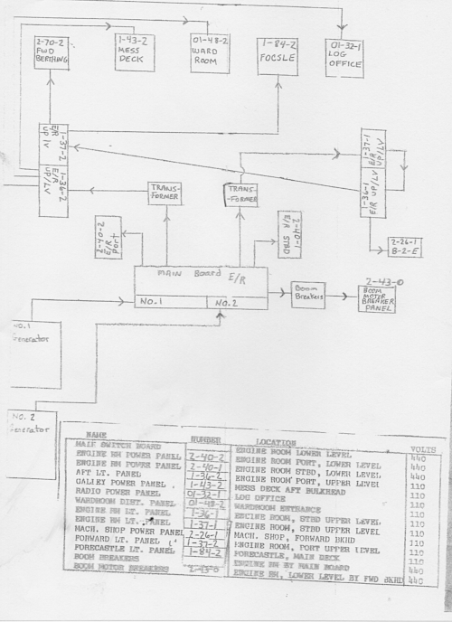Panel configuration after the 1988 refit. This handwritten layout was taken from the engineer's log in 1992, and is essentially the system we found existing in the Spring of 2017.