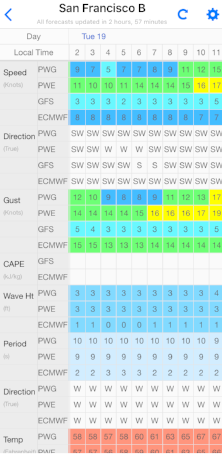 Wind and wave data in table form.