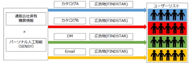 fig_findstart_and_sensy