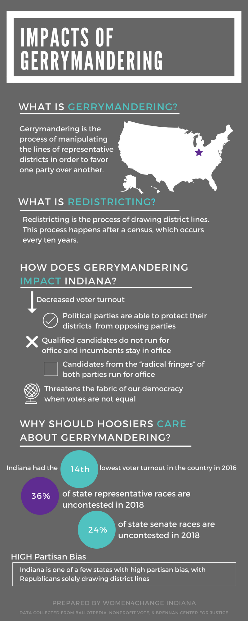 Impacts of Gerrymandering.png