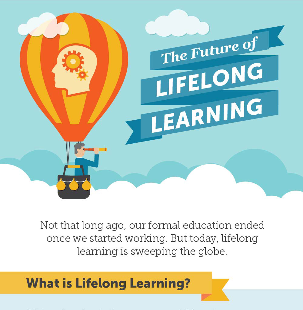 The Future of Lifelong Learning for Knewton via Visual.ly client.