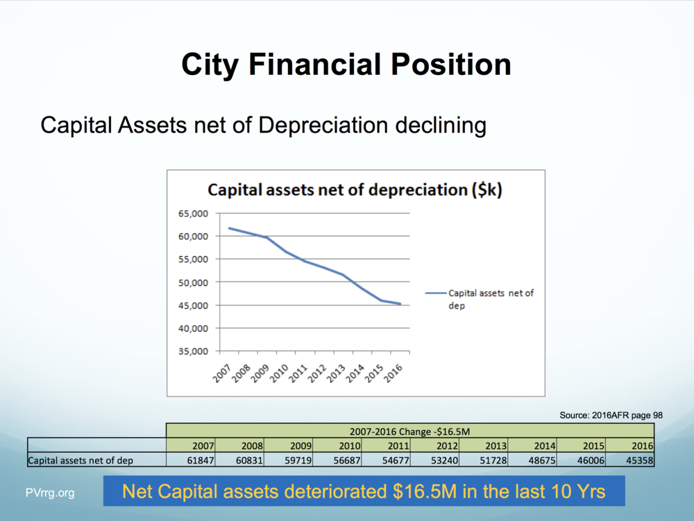 07 Capex net of Depr.png