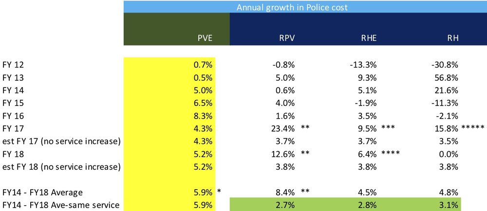 "Source: Comprehensive Annual Financial Reports: For PVE,   click here   ;  For RPV,   click here   ;  For RH,   click here   ;  For RHE,   click here   ;  PVrrg analysis  * In addition to the annual cost of $7.5 Million (which includes payments on current contribution to pensions), PVE PD also had a $2.8 million increase in unfunded pension. So the total FY 18 cost is over $10 million for PVE PD. The other cities have no unfunded pension costs, since they contract police services for a fee from the LASD and pension cost is included in the annual fee.  ** Per the FY 17 Budget: ""In FY15-16, three (3) Sheriff units dedicated to the City (two patrol and one detective) were added to the contract at the ""growth rate"" or introductory rate. For FY17-18, these additional positions will be charged at the standard rate."" Thus, RPV added 2 officers on patrol, 1 officer detective, and spent $560,000 on 22 automated license plate detector cameras. That increase of three officers is equivalent to what we have now in PVE for our annual $7.5 M investment, but RPV went up only $1.7 M over those two years when the change was implemented  *** In FY 17 Budget, the increase in RHE police costs was explained: ""Sheriff's costs are set to go up by 3.7% due to contracted salary increases for deputies and an additional 3.5% due to increases to the Liability Trust Fund Surcharge (9.5% total surcharge). On-going increases will also be attributable to the addition of one detective for the Lomita Station Surveillance and Apprehension Team (SAT) in the amount of $55,000. A one-time increase of $80,000 for installation of the Automatic License Plate Recognition (ALPR) cameras is also reflected in this cost center.""  **** In FY 18 Budget, the increase in RHE Police costs was explained: ""Public Safety shows a substantial increase in FY2017-18 as a result of a number of factors. Sheriff's costs are set to go up by 3.8% due to contracted salary increases for deputies and an additional 0.5% due to increases to the Liability Trust Fund Surcharge from 9.5% to 10% total surcharge. ""  ***** IN FY 17 Budget, the increase in RH Police cost was explained: ""It increase by 8.5% ($21,042) to accommodate a 3.5% increase for deputy salaries and 5% to accommodate the Sheriff Liability Trust Fund costs that are on the rise for higher awards for jury verdicts."""