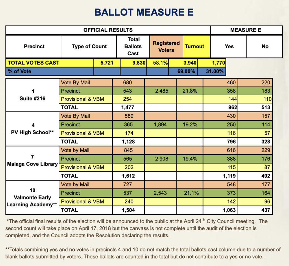 Source: PVE Website http://www.pvestates.org/government/city-clerk/elections/2018-election-results