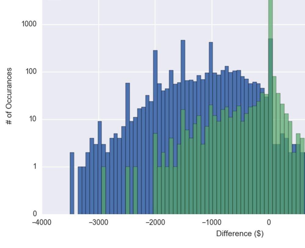 OrthoFi%2BNeutered%2BGraph.jpg