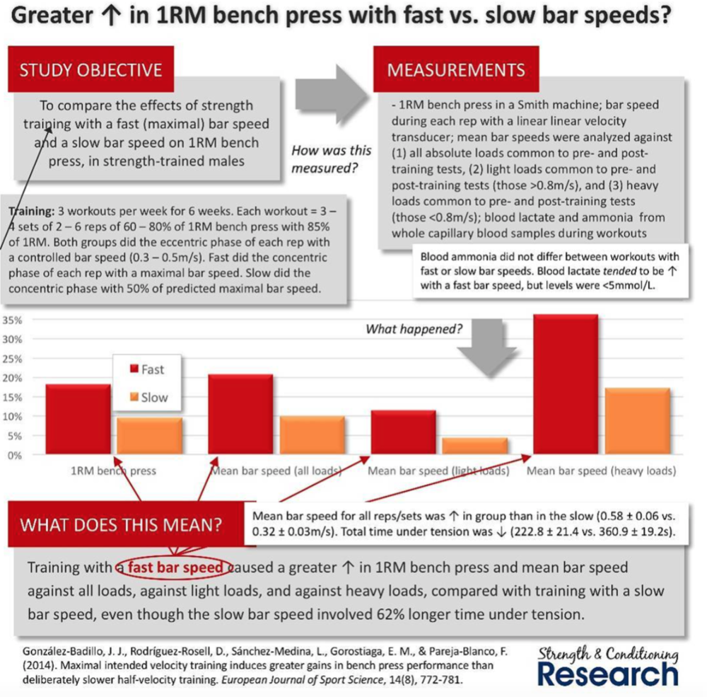 Slow bar speed = NO GAINS